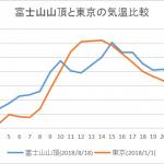 富士山の気温【富士登山の防寒の必要性】